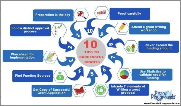 Ten Tips Successful Grant Writing