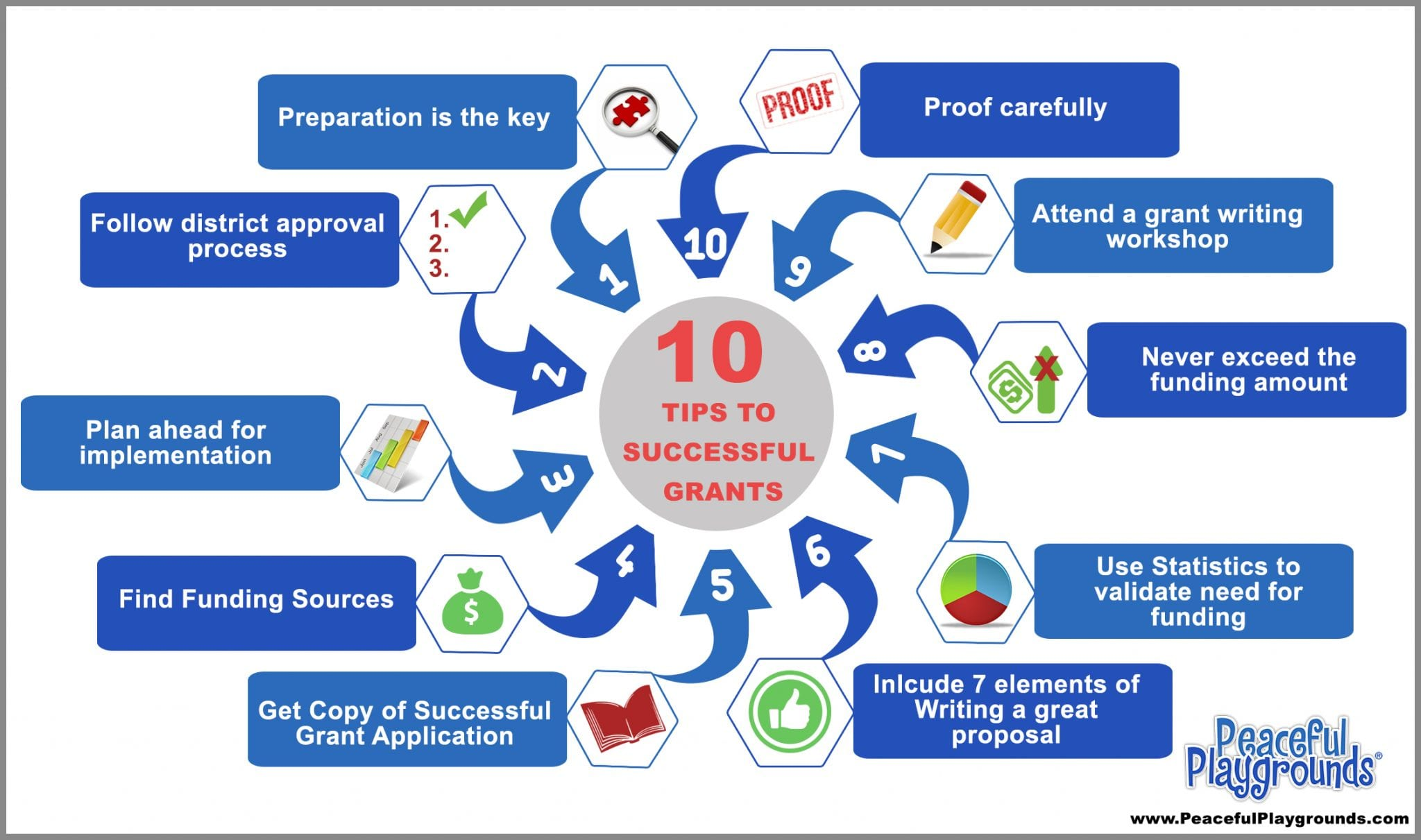 Ten Tips to Getting Your School Grant Funded – Grant Application