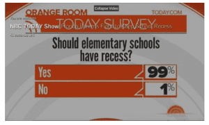 The Today Show Poll- 99% of respondents support elementary school recess.